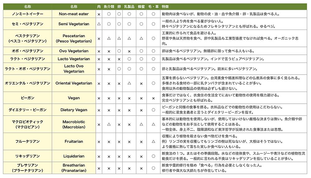 ベジタリアンカテゴリ.numbers